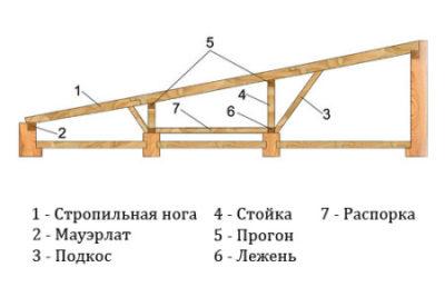 схема стропил для односкатной крыши